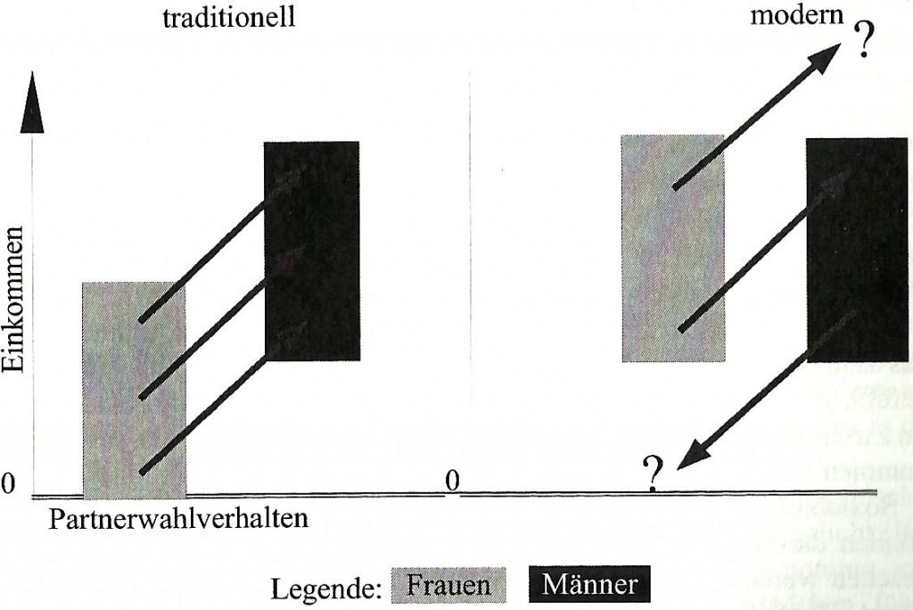 Abbildung 4: Hypergamie und sozialer Stand – traditionell und emanzipiert